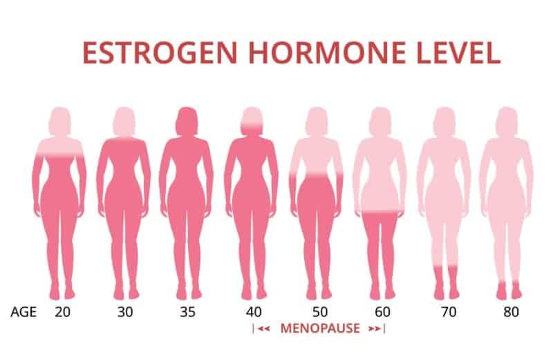 suy giam estrogen